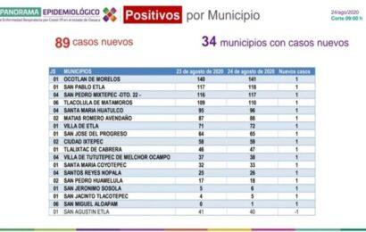 Continúan los contagios por COVID-19, suma Oaxaca casos 89 más