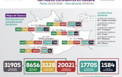 Confirman los SSO 183 nuevos casos de COVID-19, suman 20 mil 021 positivos Se agregan ocho defunciones