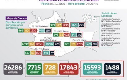 Registran los SSO 136 casos nuevos de COVID-19; Valles Centrales la región con más contagios