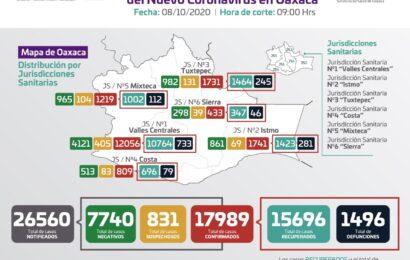 Van 17 mil 899 casos positivos de COVID-19 en Oaxaca; 146 se registraron hoy
