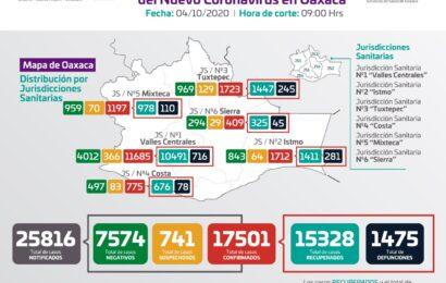 Oaxaca acumula 17 mil 501 casos de COVID-19,