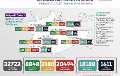 Registran 55 casos nuevos de COVID-19, suman 20 mil 494 acumulados en la entidad, hay 643 casos activos