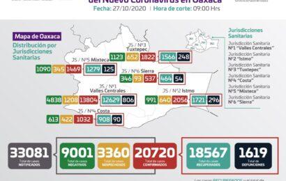 Registra SSO 133 casos nuevos de COVID-19, suman 20 mil 720 acumulados