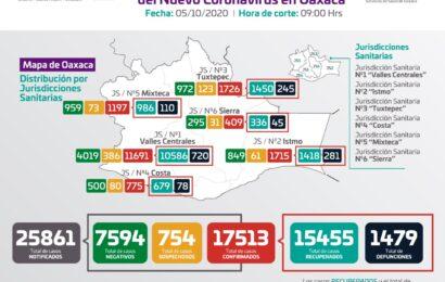 Se registran 13 contagios nuevos de COVID-19 y cuatro decesos; hay 579 casos activos en la entidad