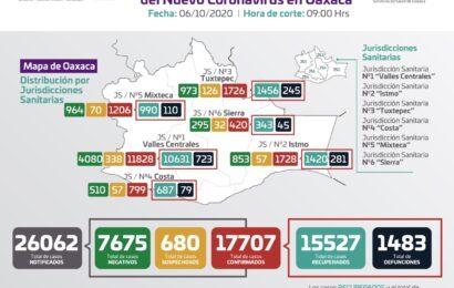 Hay 397 municipios en Oaxaca sin decesos por COVID-19