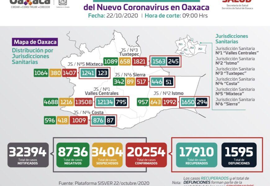 Reportan los SSO 121 casos nuevos de COVID-19 y tres decesos en 24 horas