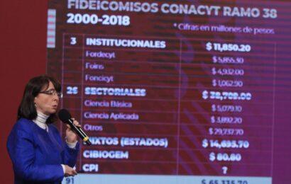 Detallan millonarios desvíos y corrupción a través de fideicomisos en Conacyt