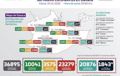 Se diagnostican 148 casos nuevos de COVID-19, para un total de 23 mil 279 acumulados: SSO