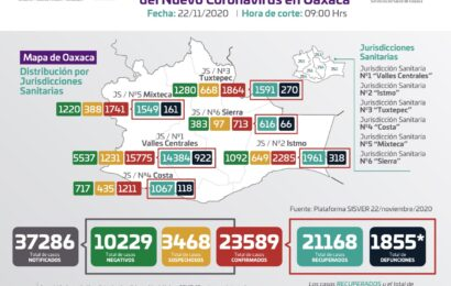 Registran los SSO 64 casos nuevos de COVID-19, hay 576 casos activos