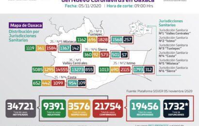 Se agregan a la estadística estatal 122 casos nuevos y cinco defunciones por COVID-19: SSO
