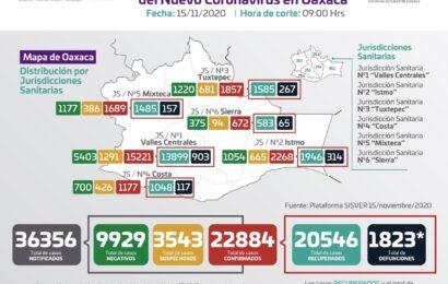 Contabiliza SSO 22 mil 884 casos acumulados de COVID-19, 520 son activos