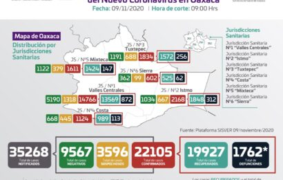 Acumula Oaxaca 22 mil 105 casos de COVID-19, 63 casos nuevos en 31 municipios