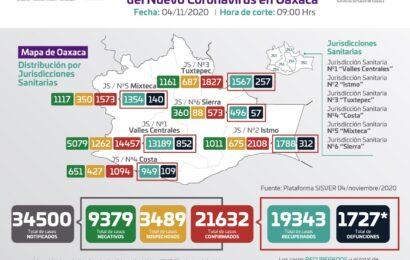 Van 21 mil 632 casos acumulados de COVID-19 en Oaxaca, 131 más que ayer