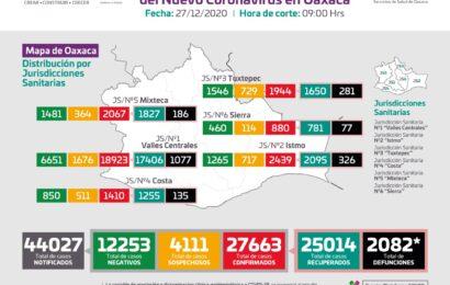 Asciende a 27 mil 663 casos acumulados de COVID-19 en Oaxaca