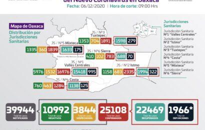 Contabilizan los SSO 71 casos nuevos de COVID-19, suman 25 mil 108 casos acumulados