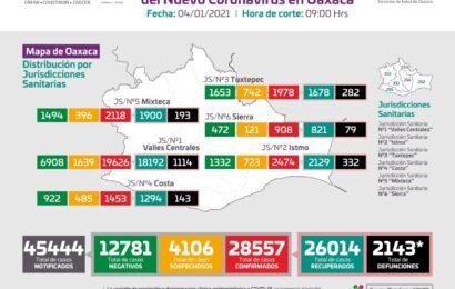 Oaxaca suma 28 mil 557 casos acumulados de COVID-19