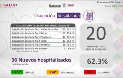 Registran 20 hospitales 100% de ocupación, ¡si no tienes a que salir, quédate en casa!