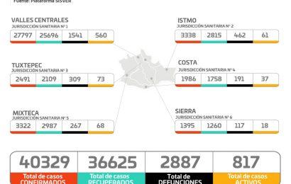 Identifican los SSO 117 pacientes nuevos con COVID-19, suman 40 mil 329 acumulados