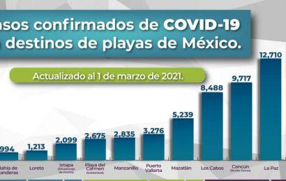 Huatulco, Oaxaca, se ubica entre las playas con menos casos de COVID-19