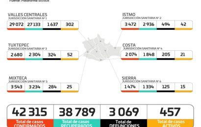 Notifica Oaxaca 42 mil 315 casos acumulados de COVID-19