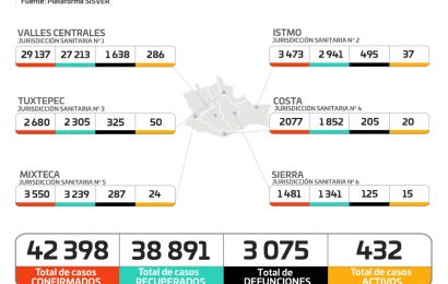 Registra Oaxaca 83 casos nuevos de COVID-19, suman 484 casos activos