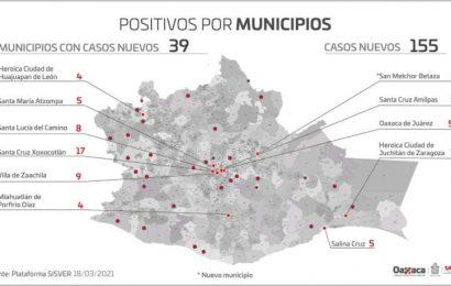 Reportan en Oaxaca 38.4% de saturación de camas por COVID-19