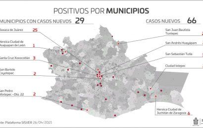 Registra Oaxaca 66 casos nuevos y 17 decesos por COVID-19 en fin de semana