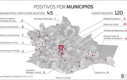 Suma pandemia en Oaxaca 45 mil 327 casos acumulados, 120 son contagios nuevos