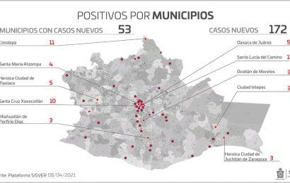 Suma Oaxaca 44 mil 332 casos de COVID-19, 172 son pacientes nuevos