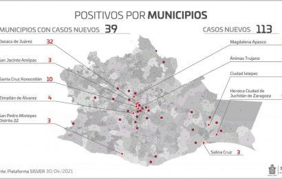 Cuantifica Oaxaca 113 casos nuevos y 13 ingresos hospitalarios a causa del COVID-19