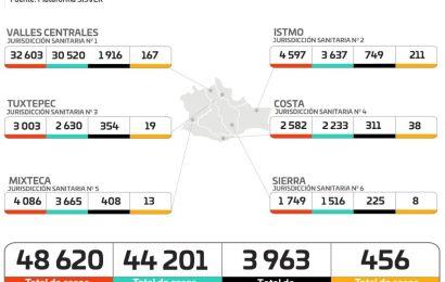 Registran los SSO, incremento del 15% de casos activos de COVID-19 y 3.9% de ocupación hospitalaria en la entidad