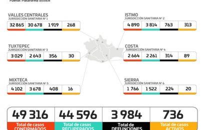 Confirma Oaxaca 180 casos nuevos de la COVID-19 y tres decesos