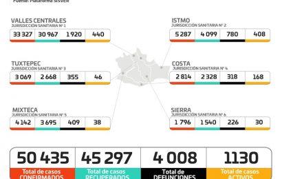 Reporta los SSO mil 247 casos activos y 11 decesos por COVID en Oaxaca