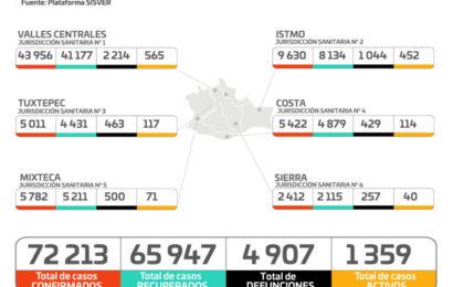 En Oaxaca suman 132 casos nuevos, mil 359 activos y 17 defunciones más